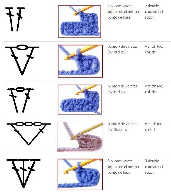 100 puntadas de crochet y símbolos en español ⋆ Manualidades Y ...